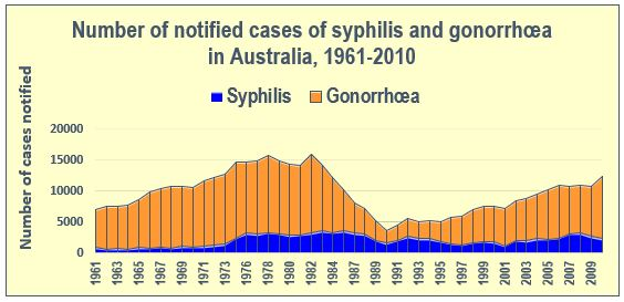 The Australian Army's Two 'Traditional' Diseases: Gonorrhea