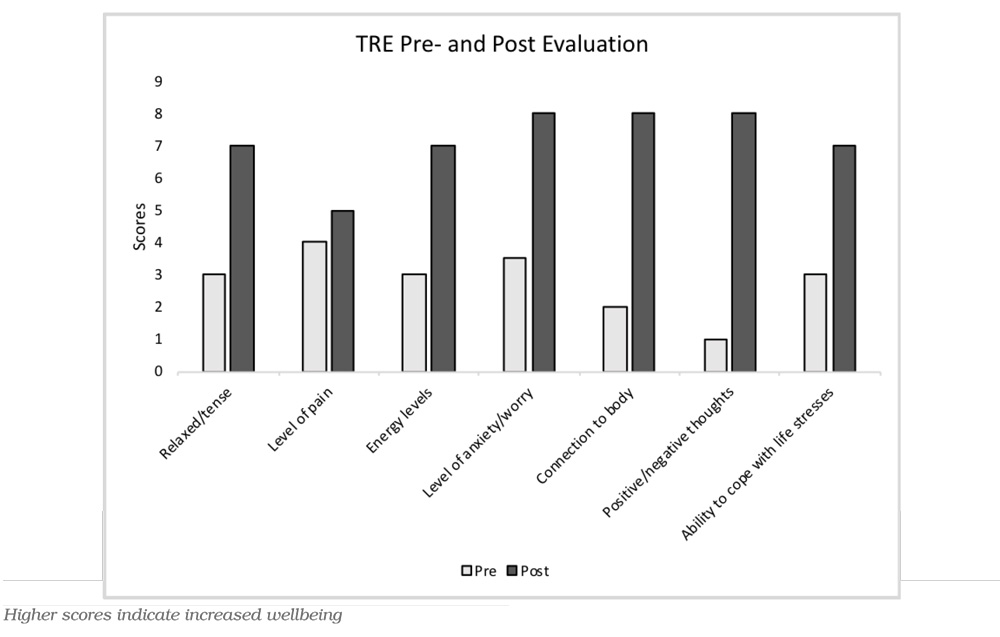 TRE-Intervention-Evaluation