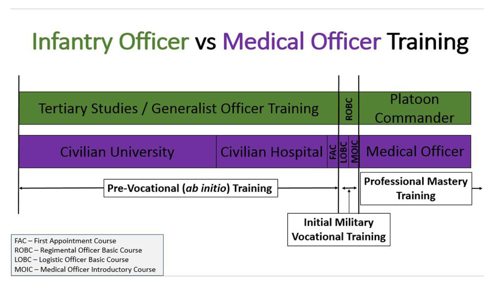 Medical Officer Training – An Infantryman's Perspective